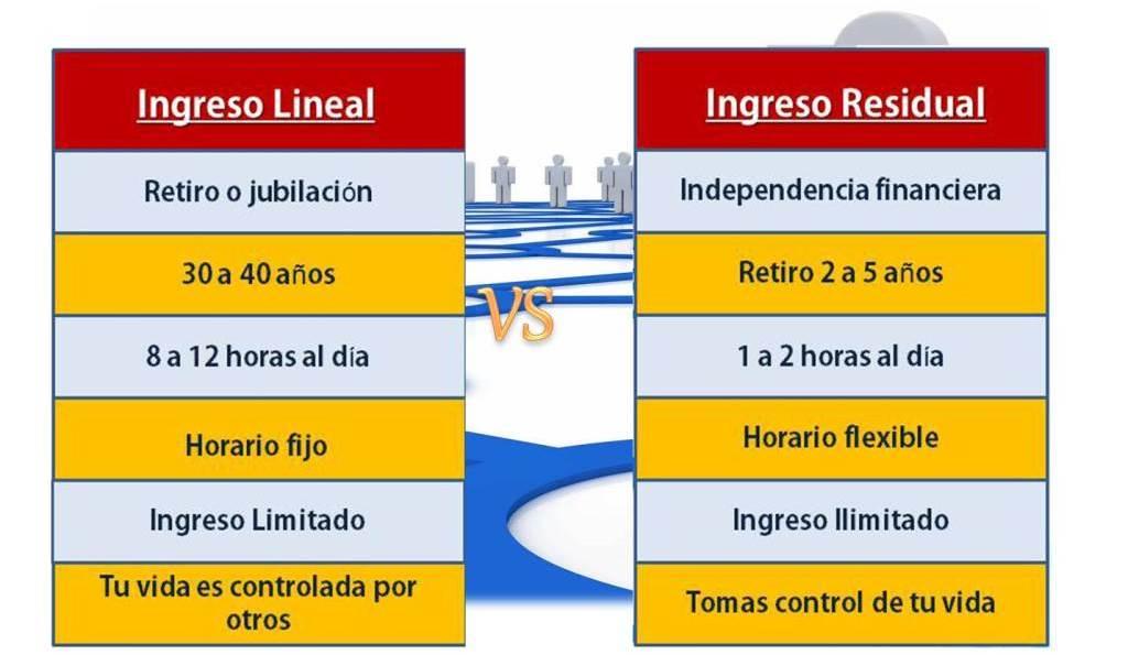 ingreso-lineal-vs-ingreso-residual